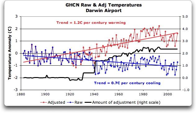 mws-ghcn-averages