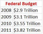Federal Budgets Under Democrat Control of Congress