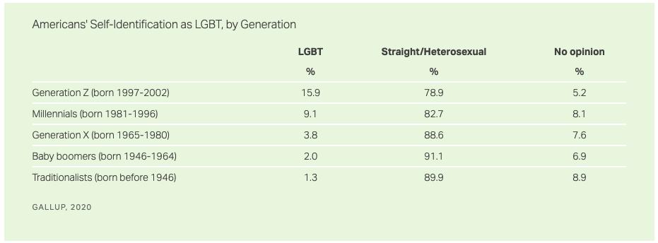 Gallup Poll LGBT Acceptance Generation Z